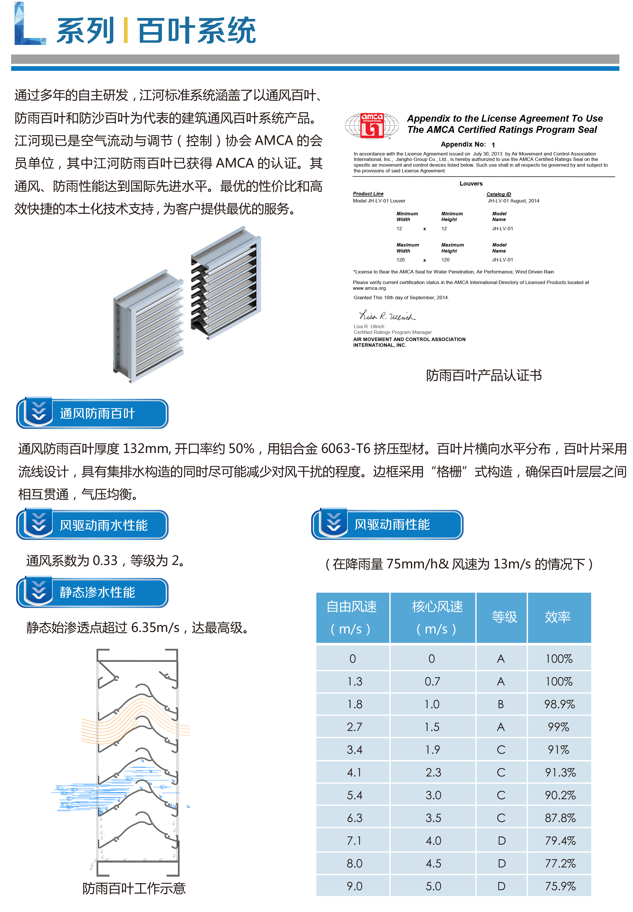 L系列-百叶系统